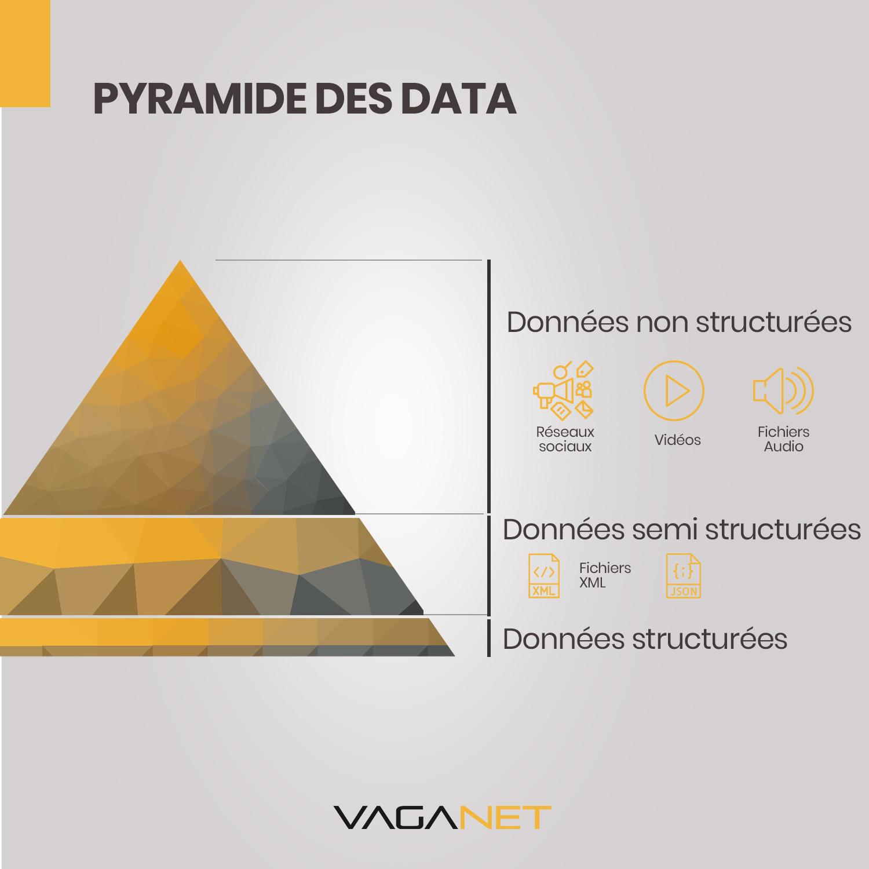 Pyramide des data