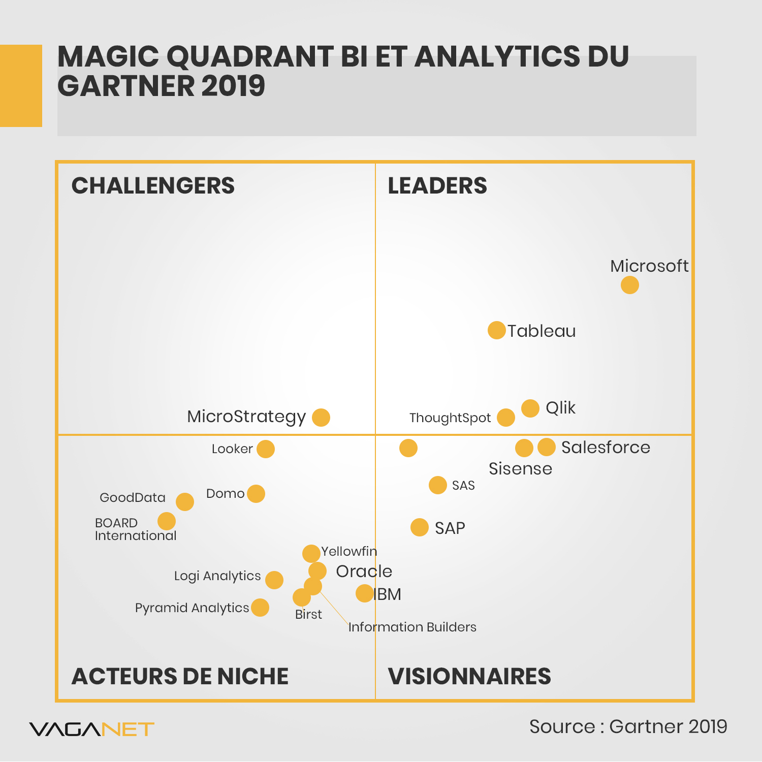 Quadrant de Gartner BI