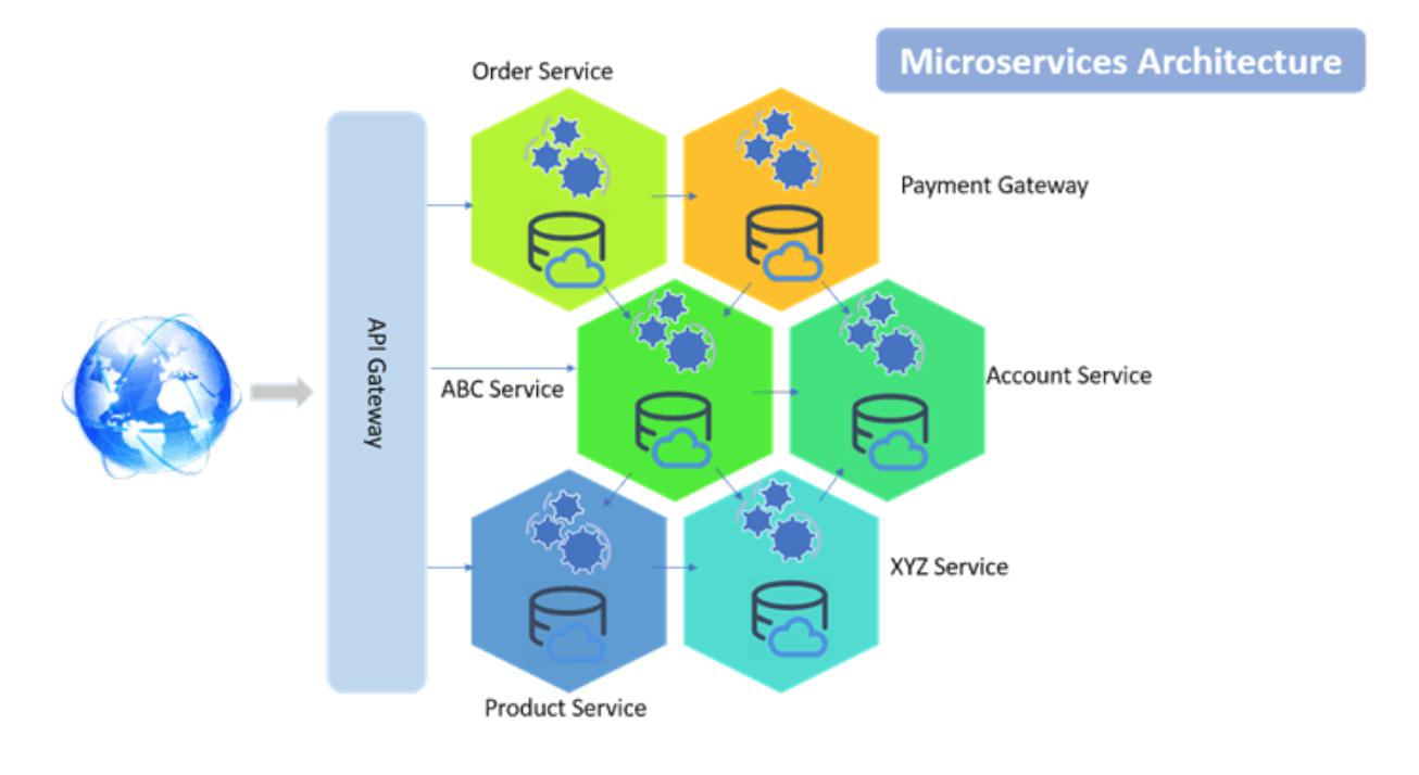 l'architecture en microservices