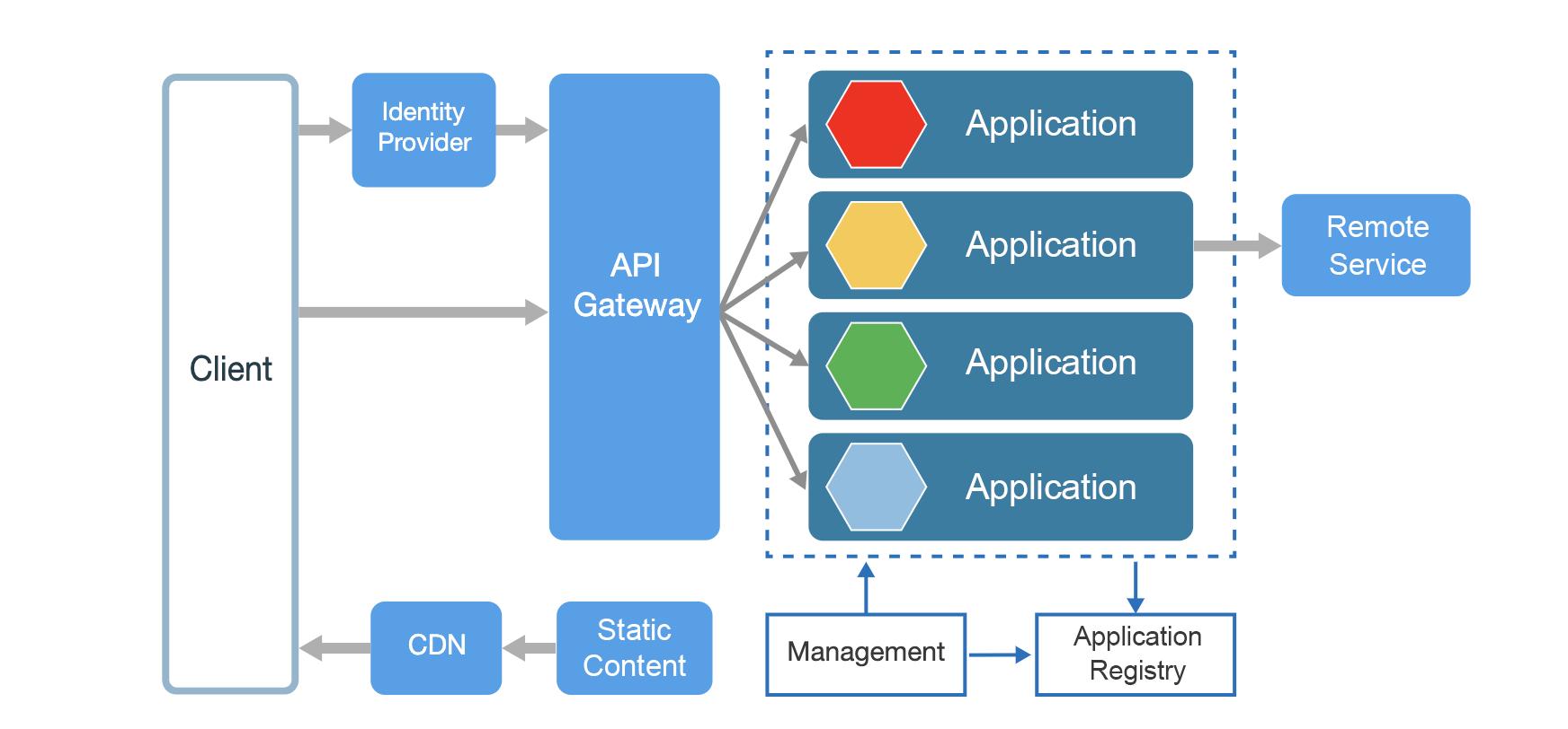 Architecture des microservices